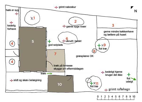 Havebesøg og haveplan